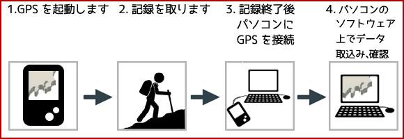 GPS受信機 流れ