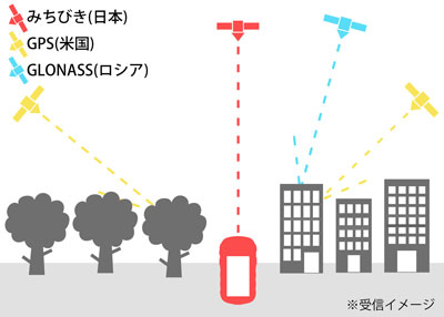 GPS/GLONASS/みちびき